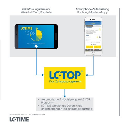 28. Produktbild LC-TOP Mobil - Handwerksprogramm zur mobilen Auftragsbearbeitung