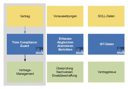 1. Produktbild FLINTEC IT - Time Compliance Guard (Rückmeldesystem)