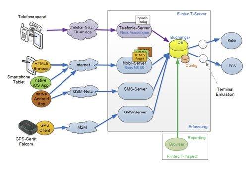 4. Produktbild FLINTEC IT - Zeiterfassung per GPS-Gerät