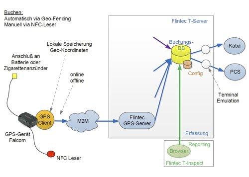 5. Produktbild FLINTEC IT - Zeiterfassung per GPS-Gerät