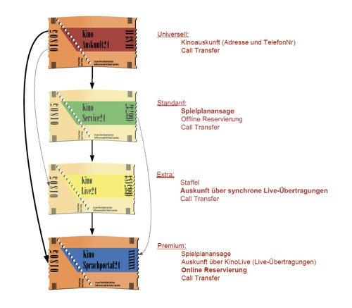 1. Produktbild FLINTEC IT - Kino-Ticketing Service per Telefon