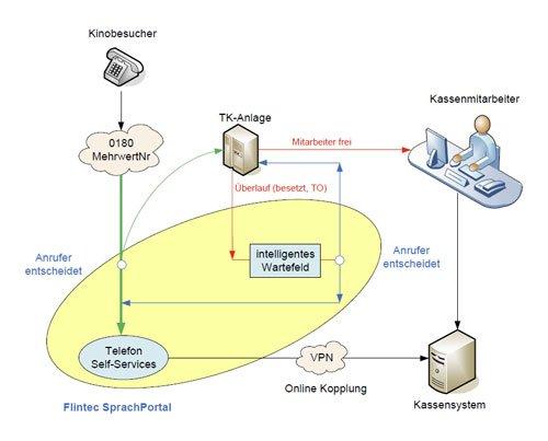 8. Produktbild FLINTEC IT - Kino-Ticketing Service per Telefon