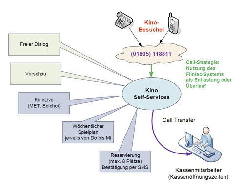 2. Produktbild FLINTEC IT - Kino-Ticketing Service per Telefon