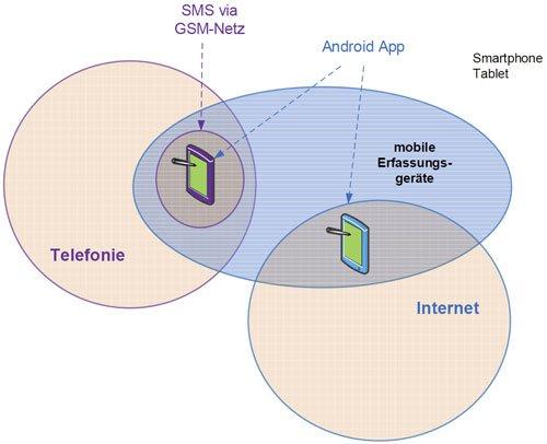 4. Produktbild FLINTEC IT - mobile Zeiterfassung