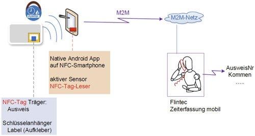 8. Produktbild FLINTEC IT - mobile Zeiterfassung