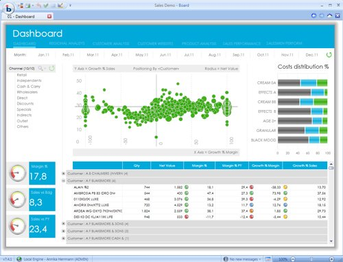 3. Dashboard: Produkt-Performance
