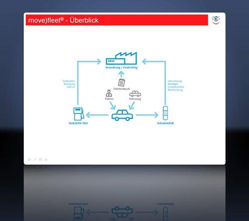 3. Produktbild move)fleet � Fuhrparkverwaltung Software