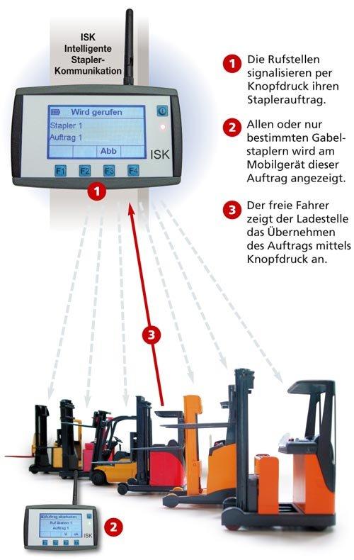 1. Produktbild ISK - Intelligente Stapler-Kommunikation