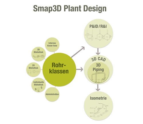 1. Produktbild  Smap3D Plant Design