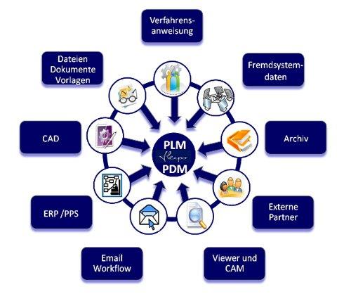 1. Produktbild flexpo - SUITE für MES, BDE,MDE,PZE,Lager und PDM-PLM