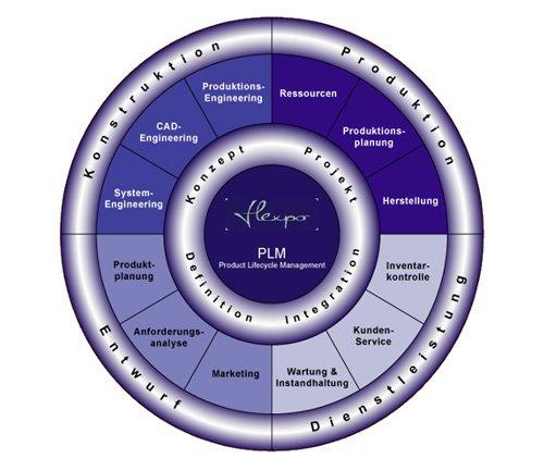 2. Produktbild flexpo - SUITE für MES, BDE,MDE,PZE,Lager und PDM-PLM
