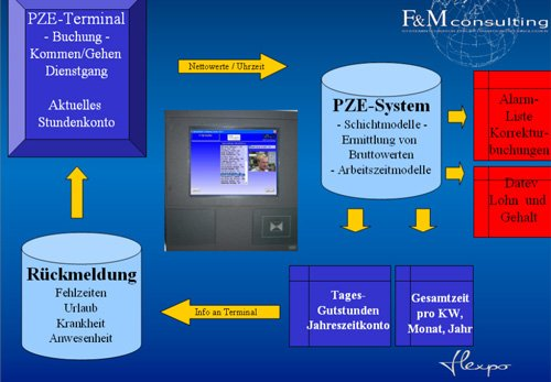 4. Produktbil flexpo - SUITE für MES, BDE, MDE, PZE, PDM-PLM