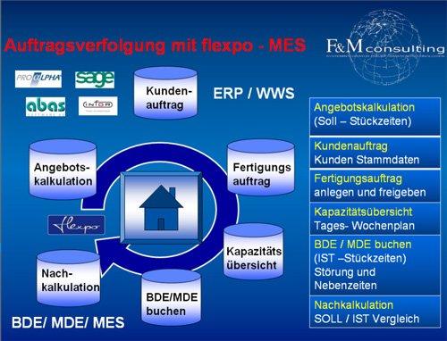 10. Produktbild flexpo - SUITE für MES, BDE, MDE, PZE, PDM-PLM