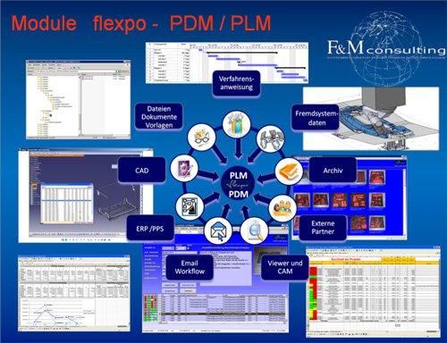 22. Produktbild flexpo - SUITE für MES, BDE, MDE, PZE, PDM-PLM