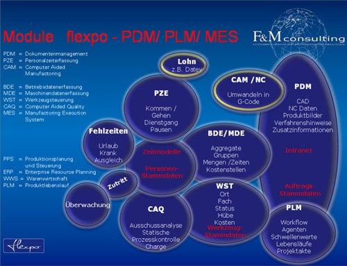 23. Produktbild flexpo - SUITE für MES, BDE, MDE, PZE, PDM-PLM