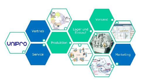 Produktion mit UniPRO/CRM+ERP