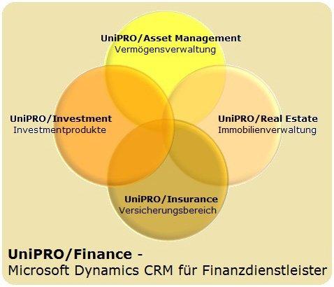 Die 4 Komponenten von UniPRO/Finance