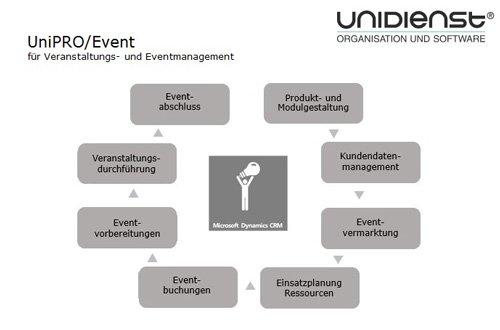 UniPRO/Event f�r Veranstaltungs- und Eventmanagement