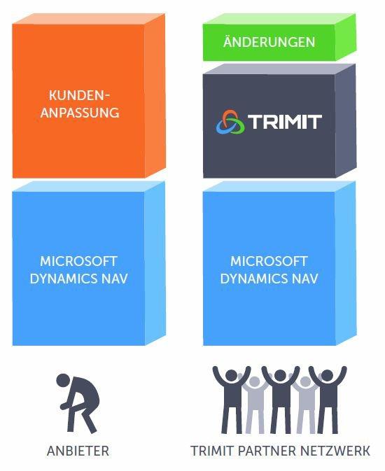 2. Produktbild TRIMIT Fashion - Branchenlösung für die Fashion und Modebranche
