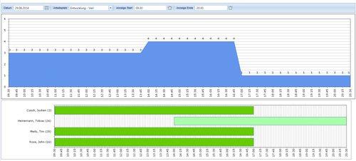 1. Planungsübersichten als Gantt Chart