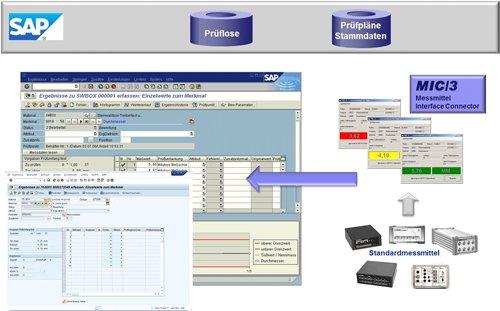 1. Produktbild MIC/3 - direkter Anschluss von Messmitteln an die SAP Anwendung