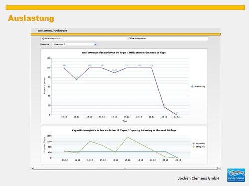 8. Produktbild SAP Business One - mit Kennzahlen Ihre Produktion steuern