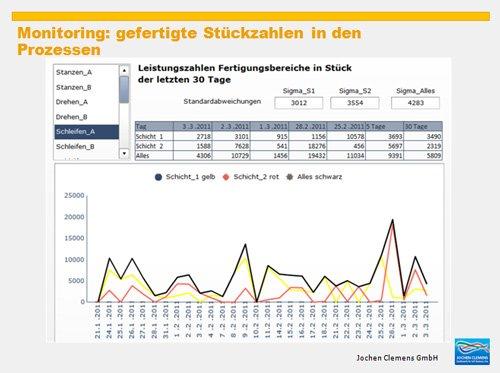 9. Produktbild SAP Business One - mit Kennzahlen Ihre Produktion steuern