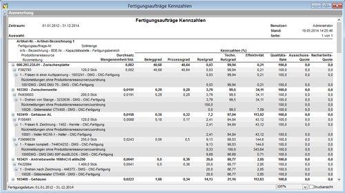 2. Produktbild EVOperformance - Betriebs- & Maschinendatenerfassung (MDE/MES)