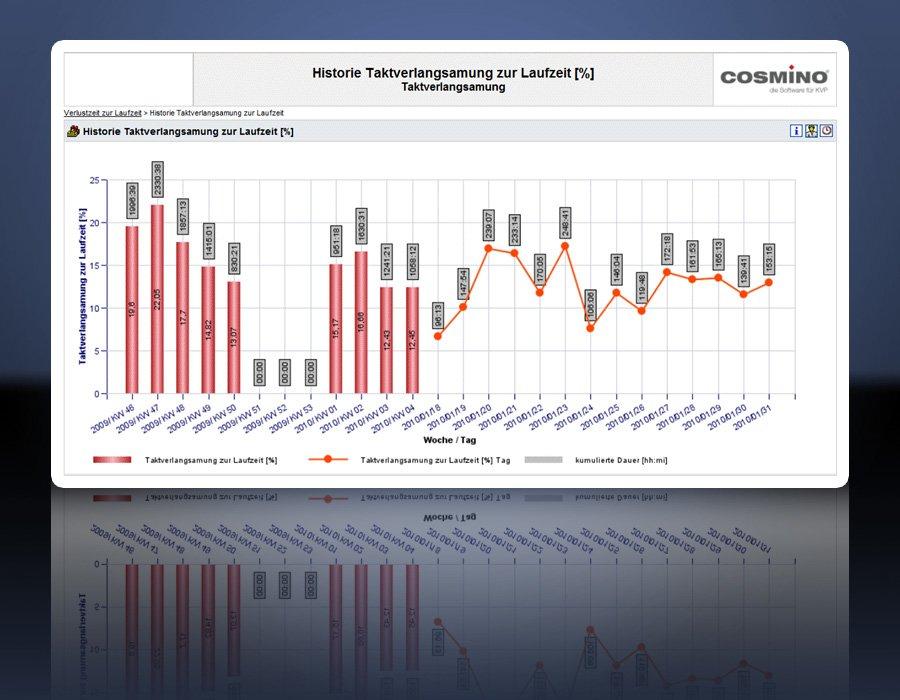 2. Produktbild Cosmino MES plus (MES, MDE, BDE)