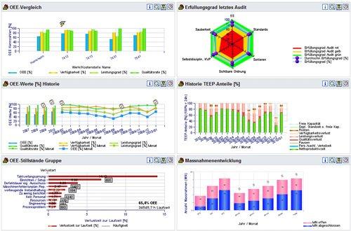 3. Produktbild Cosmino MES plus (MES, MDE, BDE)