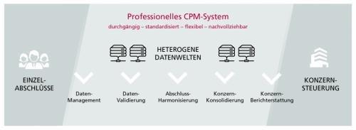 3. Produktbild IDL CPM Suite
