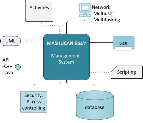1. Produktbild MASHUCAN Basic - CRM, ERP, Framework