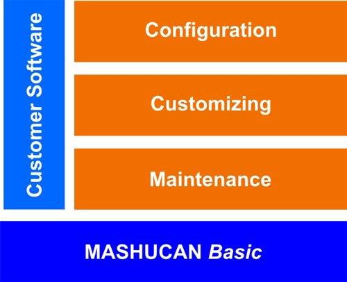 15. Produktbild MASHUCAN Basic - CRM, ERP, Framework