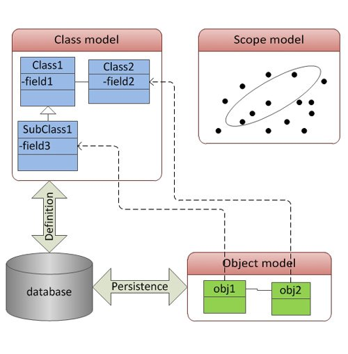 7. Produktbild MASHUCAN Basic - CRM, ERP, Framework