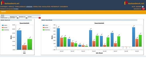 3. Produktbild dashandwerk.net - kaufmännische Handwerkersoftware