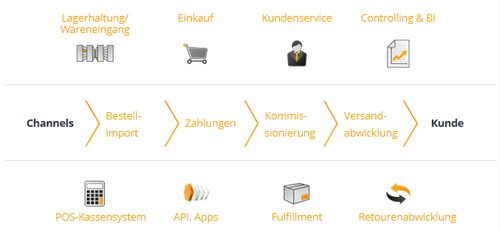 2. Produktbild pixi* - E-Commerce Warenwirtschaft und Logistiksoftware