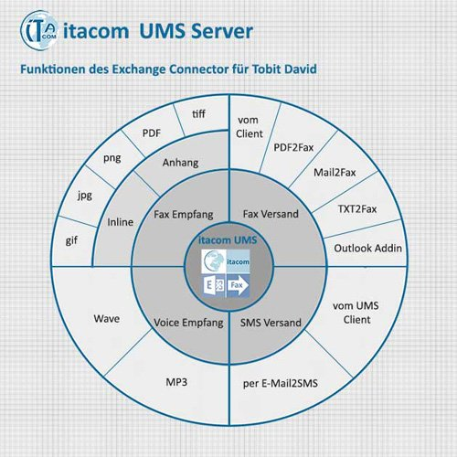 1. Produktbild itacom Exchange Connector