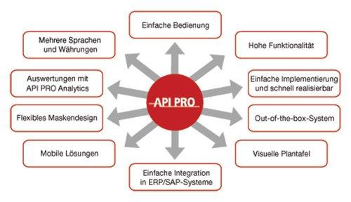 2. Produktbild API PRO - Instandhaltungssoftware