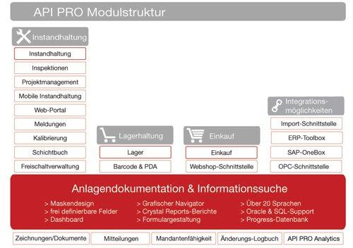 4. Produktbild API PRO - Instandhaltungssoftware