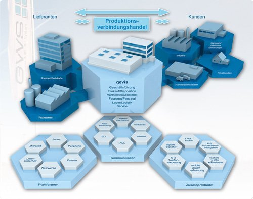 1. Produktbild gevis ERP - die Branchenlösung für den Technischen Handel