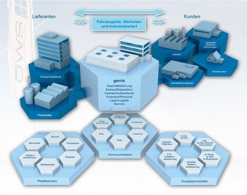 1. Produktbild gevis ERP � die Branchenl�sung f�r den Fahrzeugteilehandel
