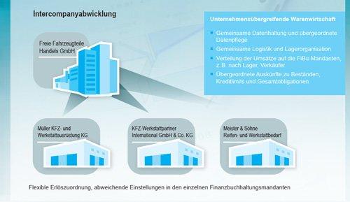 7. Produktbild gevis ERP � die Branchenl�sung f�r den Fahrzeugteilehandel