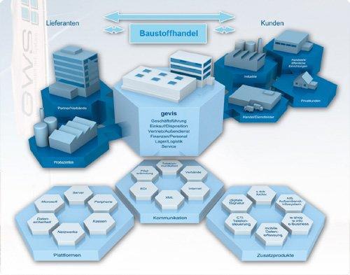 1. Produktbild gevis ERP - die Branchenl�sung f�r den Baustoffhandel & Baum�rkte