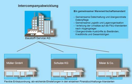 7. Produktbild gevis ERP - die Branchenl�sung f�r den Baustoffhandel & Baum�rkte
