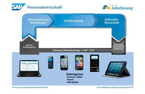 1. Produktbild Chronos Zeiterfassung für SAP