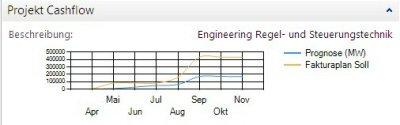 6. Produktbild ERP-Branchen-Software: amProject f�r den Maschinen- / Anlagenbau