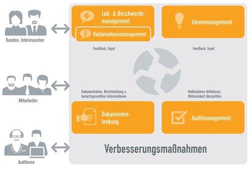 1. Produktbild Intrafox - Qualitätsmanagementsoftware