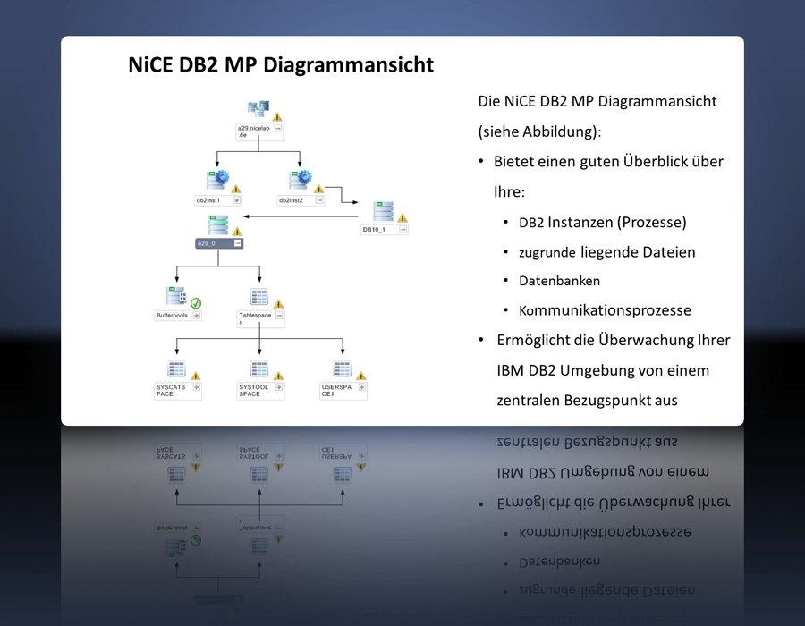 1. Produktbild NiCE DB2 Management Pack, Überwachen von DB2 mit Microsoft SCOM