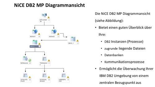 1. Produktbild NiCE DB2 Management Pack, �berwachen von DB2 mit Microsoft SCOM