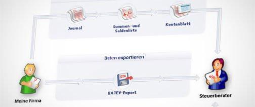 Komfortabler Datenaustausch mit Steuerberater und Finanzamt
